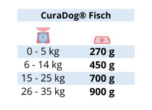 Curadog Fisch - Reico Curadog - Curadog - Hundefutter – Bio Hundefutter - Bio Hundenahrung - Reico Nassfutter - Hunde Nassfutter – Nassfutter Hund – Hundefutter Nassfutter - bestes Nassfutter Hund - Hundefutter nass - bestes Hundefutter nass – bestes Nassfutter für Hunde – Hundenassfutter