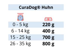 Curadog Huhn - Curadog Huhn -Reico Curadog – Curadog - Hundefutter – Bio Hundefutter - Bio Hundenahrung - Reico Nassfutter - Hunde Nassfutter – Nassfutter Hund – Hundefutter Nassfutter - bestes Nassfutter Hund - Hundefutter nass - bestes Hundefutter nass – bestes Nassfutter für Hunde – Hundenassfutter