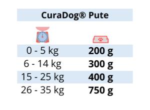 Curadog Pute -Reico Curadog – Curadog - Hundefutter – Bio Hundefutter - Bio Hundenahrung - Reico Nassfutter - Hunde Nassfutter – Nassfutter Hund – Hundefutter Nassfutter - bestes Nassfutter Hund - Hundefutter nass - bestes Hundefutter nass – bestes Nassfutter für Hunde – Hundenassfutter
